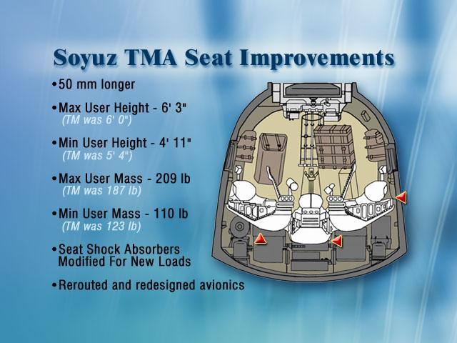 En SA Soyuz TMA, con un diámetro de 2,2 m, tres personas despegan y aterrizan (Rusia).