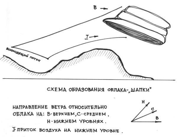 """El esquema de la educación """"misteriosos"""" de las nubes (bosquejo del Siglo, es decir, Trucha) Traducido del servicio de «Yandex.Traductor»"""